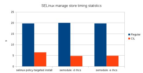 SELinux_mange_store_time_statistics